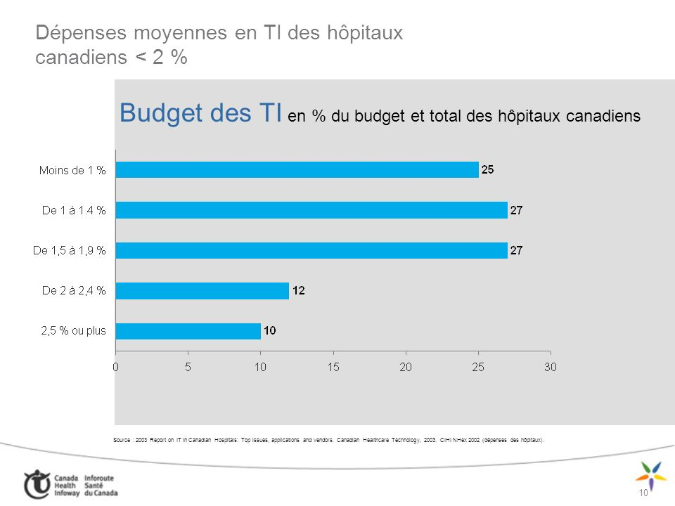 10 Budget des TI en % du budget et total des hôpitaux canadiens Source : 2003 Report on IT in Canadian Hospitals: Top issues, applications and vendors
