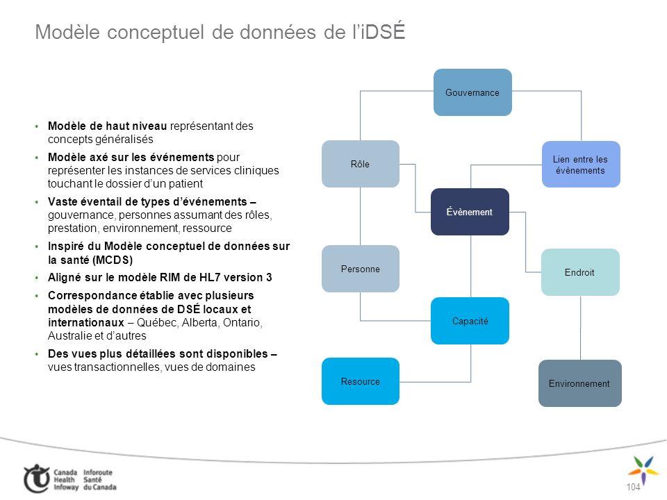 105 Perspectives de larchitecture CONTEXTE Architecture opérationnelle Architecture des processus de travail cliniques Applications potentielles Modèles dintégration et de mise en œuvre Architecture du système Architecture de linformation