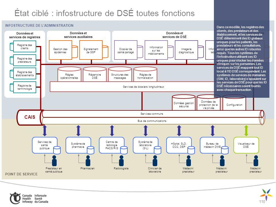 111 Modèles de mise en œuvre de linfostructure de DSÉ