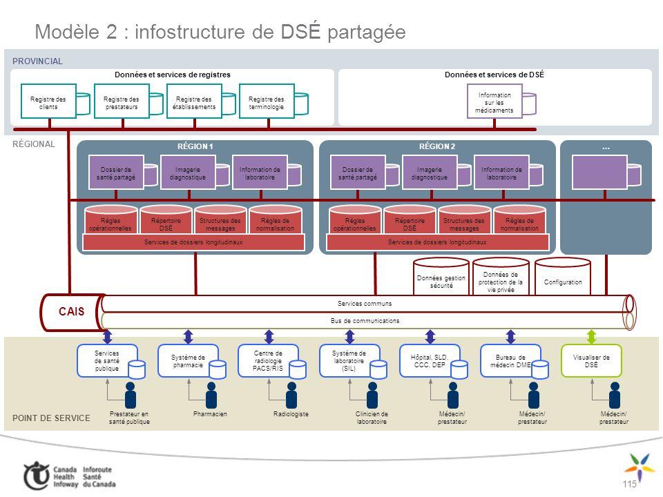 116 PROVINCIAL Modèle 3 : infostructures de DSÉ réparties Région 1Région 2Région X La réutilisation diminue les coûts, accélère la mise en œuvre, réduit les risques et favorise linteropérabilité Pas de solution Différentes spécifications Différentes normes Spécifications et normes Modèle de données Processus opérationnels Règles opérationnelles Interface utilisateur Même solution Service partagé Moins doptimisation Plus doptimisation POINT DE SERVICE Données et services de DSÉ RÉGIONAL POINT DE SERVICE Données et services de DSÉ RÉGIONAL POINT DE SERVICE Données et services de DSÉ RÉGIONAL Données et services de registresDonnées et services de DSÉ Registre des clients Registre des prestateurs Registre des établissements Registre des terminologie Information sur les médicaments