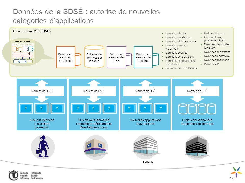 124 Modèles de configuration fondée sur des solutions commerciales