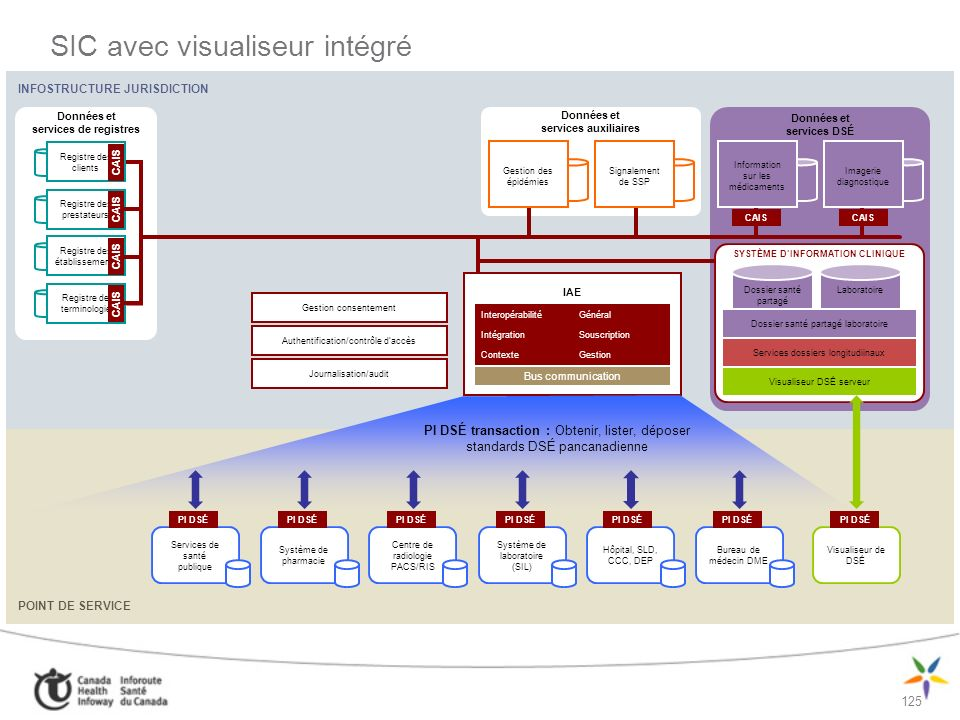 125 INFOSTRUCTURE JURISDICTION POINT DE SERVICE SIC avec visualiseur intégré Données et services DSÉ Données et services auxiliaires Données et servic