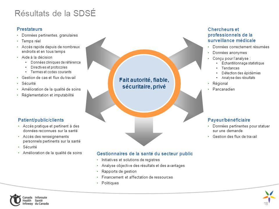 19 Principaux concepts de lArchitecture SDSÉ SOLUTION DE DSÉ (SDSÉ) INFOSTRUCTURE de DSÉ (iDSÉ) Visualiseur de DSÉ Application de point de service Localisateur SDSÉ Services de dossiers longitudinaux Couche daccès à linformation sur la santé Données et services auxiliaires Entrepôt de données sur la santé Données et services de DSÉ Données et services de registres