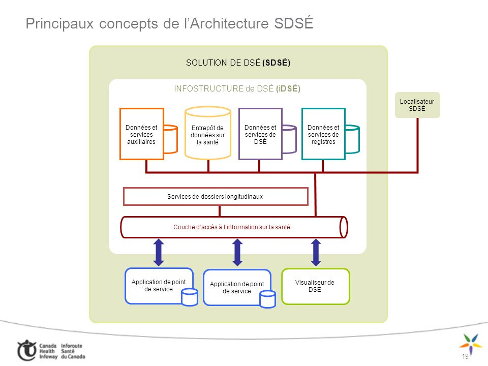 19 Principaux concepts de lArchitecture SDSÉ SOLUTION DE DSÉ (SDSÉ) INFOSTRUCTURE de DSÉ (iDSÉ) Visualiseur de DSÉ Application de point de service Loc