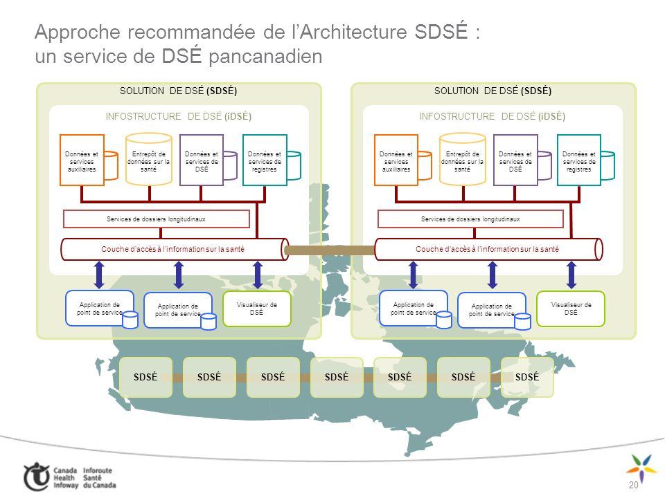 21 Infostructure de DSÉ : Architecture conceptuelle