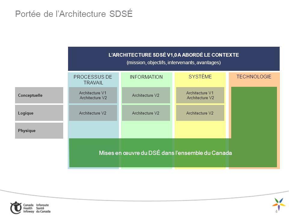 5 Perspectives de lArchitecture CONTEXTE Architecture opérationnelle Architecture des processus de travail cliniques Applications potentielles Modèles dintégration et de mise en œuvre Architecture du système Architecture de linformation