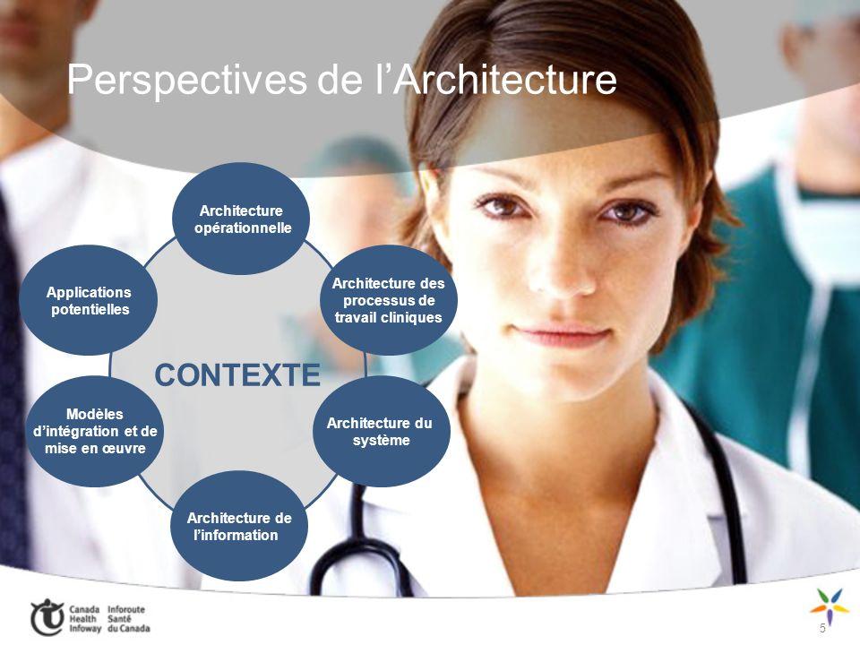 6 Perspectives de lArchitecture CONTEXTE Architecture opérationnelle Architecture des processus de travail cliniques Applications potentielles Modèles dintégration et de mise en œuvre Architecture du système Architecture de linformation