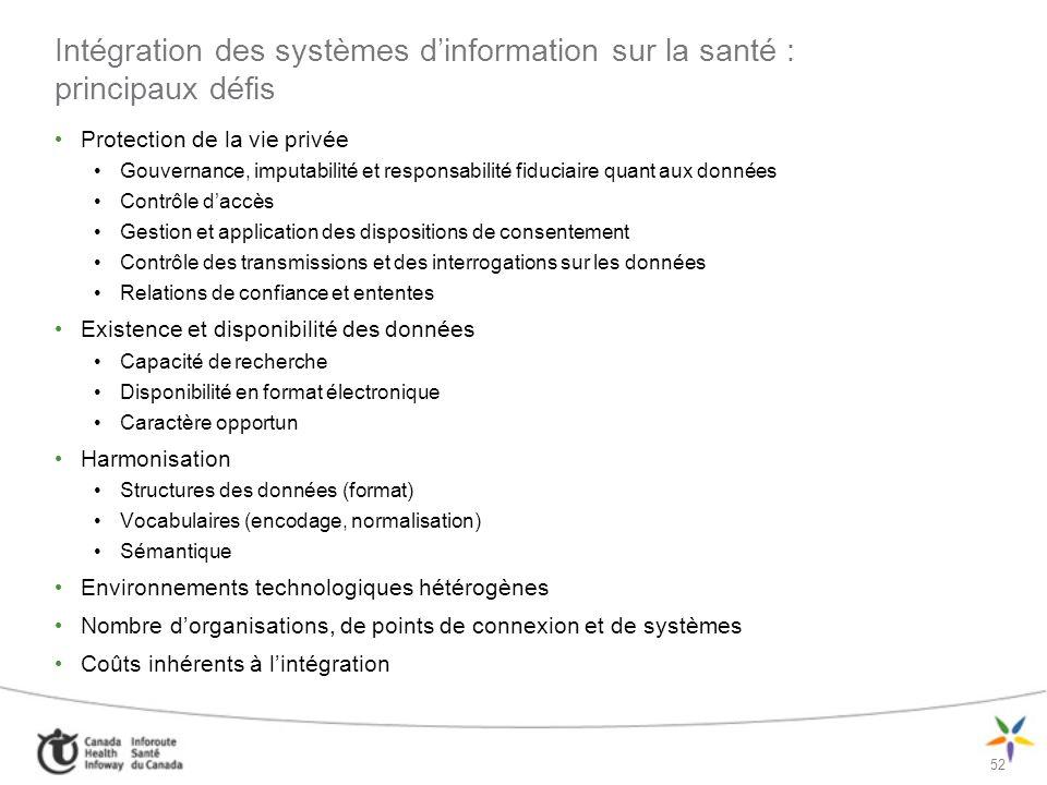 53 Approche recommandée dans le cadre de lArchitecture SDSÉ : le coût de lintégration – un facteur clé