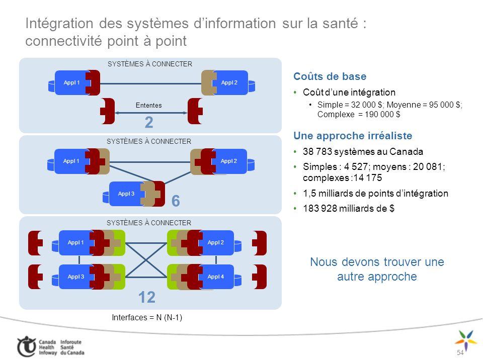 55 Intégration des systèmes dinformation sur la santé : réseaux dhôpitaux Coûts de base Coût dune intégration Simple = 32 000 $; Moyenne = 95 000 $; Complexe = 190 000 $ Hypothèse 1 126 réseaux dhôpitaux, comprenant chacun 71 systèmes à intégrer et grouper en 44 points dintégration (EAI) 1 892 (44 x 43) intégrations par réseau, pour un total de 2,1 millions dintégrations (1 126 x 1 892) au Canada En supposant lexistence dun protocole normalisé pour les interfaces 68 172 millions de $ (si simples : 32 000$) 202 316 millions de $ (si moyens : 95 000$) Nous devons trouver une autre approche SYSTÈMES À CONNECTER Ententes 2 App 1Appl 1App 1Appl 2 App 1 Appl 1App 1Appl 2 6 App 1 Appl 3 Interfaces = N (N-1) 12 App 1 Appl 1 App 1 Appl 2 App 1 Appl 3 App 1 Appl 4