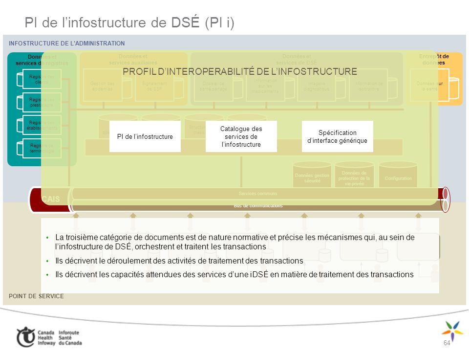 65 Perspectives de lArchitecture CONTEXTE Architecture opérationnelle Architecture des processus de travail cliniques Applications potentielles Modèles dintégration et de mise en œuvre Architecture du système Architecture de linformation