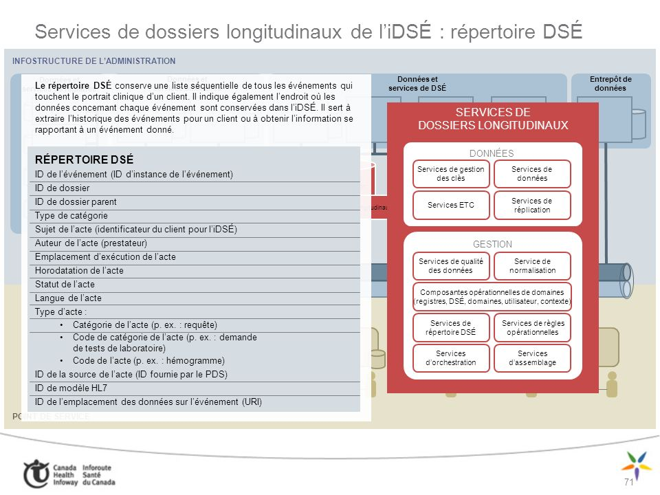 72 Infostructure de DSÉ : données du localisateur SDSÉ Données du localisateur SDSÉ ID de client de liDSÉ (IDCI résolue) ID dinstance de registre de clients (racine didentificateur dobjet) ID dinstance diDSÉ (quelle instance dune iDSÉ) URI diDSÉ (lURI pour accéder à la CAIS) Performance optimisée Type dinformation (médicaments, laboratoire, ID) (selon les catégories dactes HL7) Date de création Date de la dernière mise à jour SOLUTION DE DSÉ (SDSÉ) INFOSTRUCTURE DE DSÉ (iDSÉ) Visualiseur de DSÉ Application de point de service Données et services auxiliaires Entrepôt de données sur la santé Données et services de DSÉ Données et services de registres Services de dossiers longitudinaux CAIS SOLUTION DE DSÉ (SDSÉ) INFOSTRUCTURE DE DSÉ (iDSÉ) Visualiseur de DSÉ Application de point de service Données et services auxiliaires Entrepôt de données sur la santé Données et services de DSÉ Données et services de registres Services de dossiers longitudinaux CAIS POINT DE SERVICE Localisateur SDSÉ INFOSTRUCTURE INTER-ADMINISTRATIONS INFOSTRUCTURE DE LADMINISTRATION
