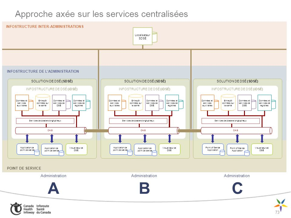 73 INFOSTRUCTURE INTER-ADMINISTRATIONS INFOSTRUCTURE DE LADMINISTRATION POINT DE SERVICE Administration A Administration B Administration C Approche a