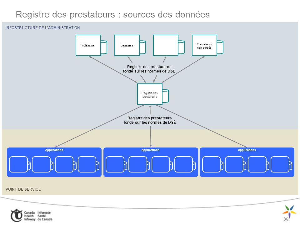86 INFOSTRUCTURE DE LADMINISTRATION POINT DE SERVICE Registre des prestateurs : sources des données Registre des prestateurs Applications MédecinsDent