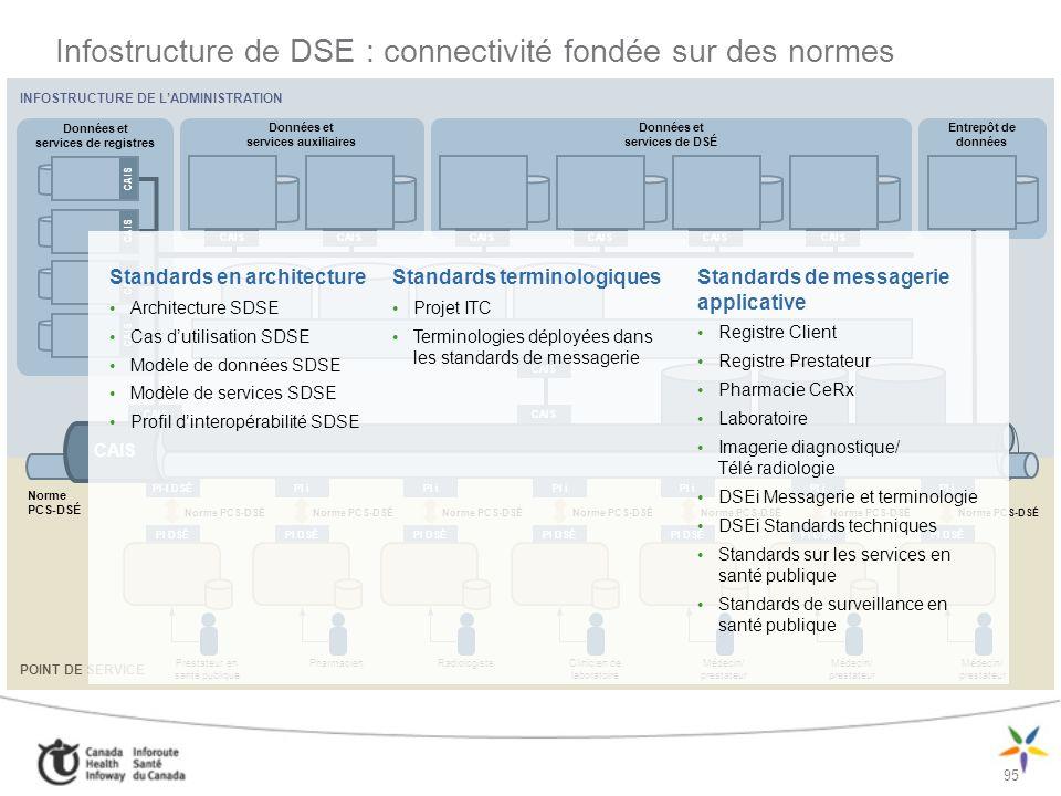 96 Architecture orientée services (AOS) : quest-ce que cela signifie ?