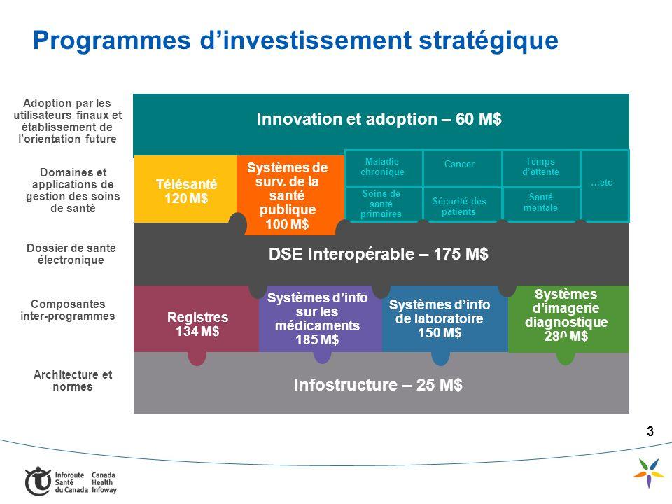 3 Programmes dinvestissement stratégique Composantes inter-programmes Adoption par les utilisateurs finaux et établissement de lorientation future Dos