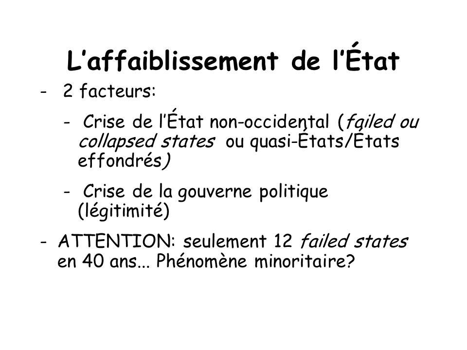 Laffaiblissement de lÉtat - 2 facteurs: - Crise de lÉtat non-occidental (failed ou collapsed states ou quasi-États/États effondrés) - Crise de la gouverne politique (légitimité) -ATTENTION: seulement 12 failed states en 40 ans...