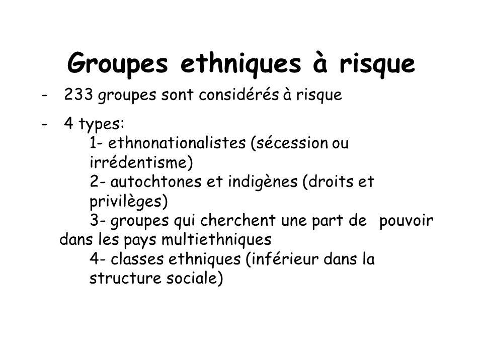 Groupes ethniques à risque - 233 groupes sont considérés à risque - 4 types: 1- ethnonationalistes (sécession ou irrédentisme) 2- autochtones et indigènes (droits et privilèges) 3- groupes qui cherchent une part de pouvoir dans les pays multiethniques 4- classes ethniques (inférieur dans la structure sociale)