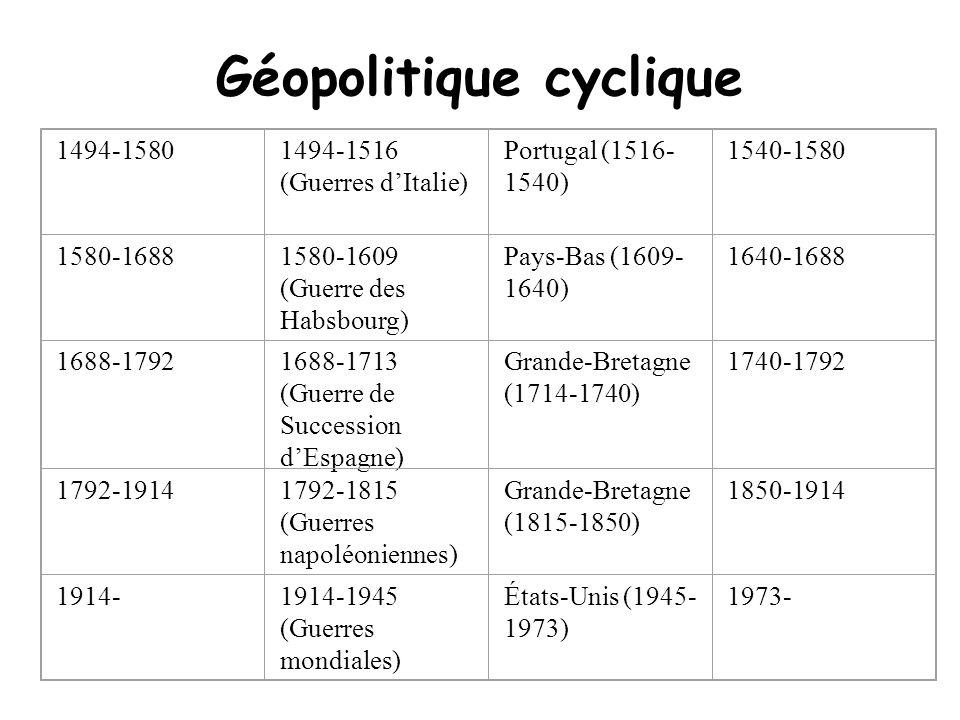 Géopolitique cyclique 1494-15801494-1516 (Guerres dItalie) Portugal (1516- 1540) 1540-1580 1580-16881580-1609 (Guerre des Habsbourg) Pays-Bas (1609- 1640) 1640-1688 1688-17921688-1713 (Guerre de Succession dEspagne) Grande-Bretagne (1714-1740) 1740-1792 1792-19141792-1815 (Guerres napoléoniennes) Grande-Bretagne (1815-1850) 1850-1914 1914-1914-1945 (Guerres mondiales) États-Unis (1945- 1973) 1973-