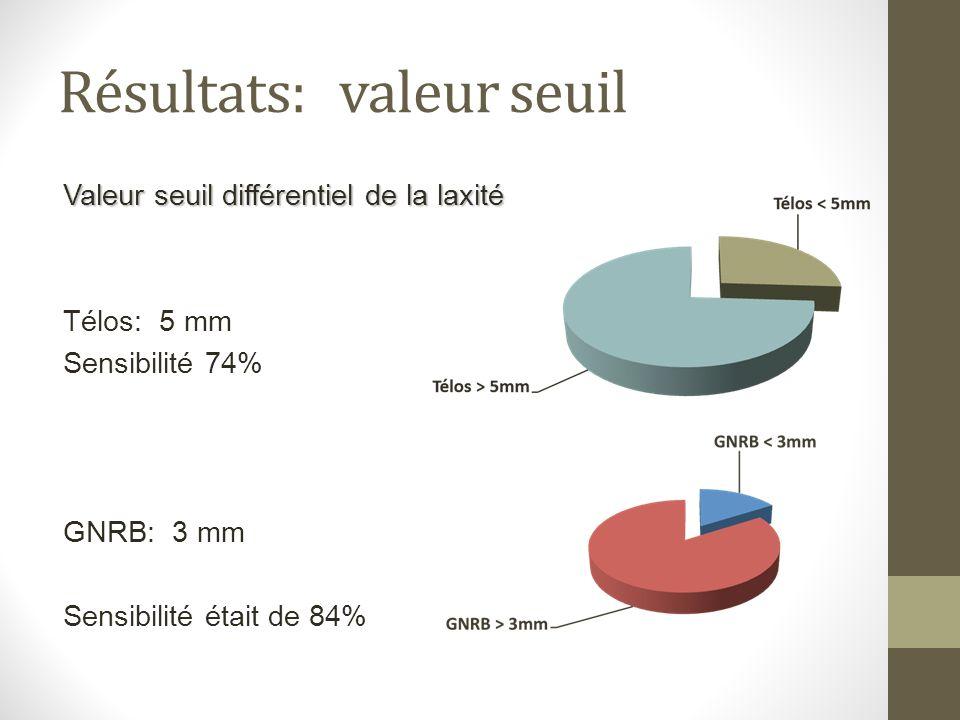 Résultats: valeur seuil Valeur seuil différentiel de la laxité Télos: 5 mm Sensibilité 74% GNRB: 3 mm Sensibilité était de 84%