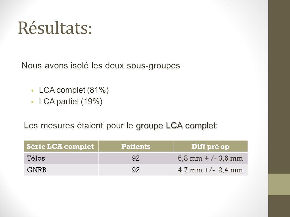 Nous avons isolé les deux sous-groupes LCA complet (81%) LCA partiel (19%) groupe LCA complet Les mesures étaient pour le groupe LCA complet: Série LC