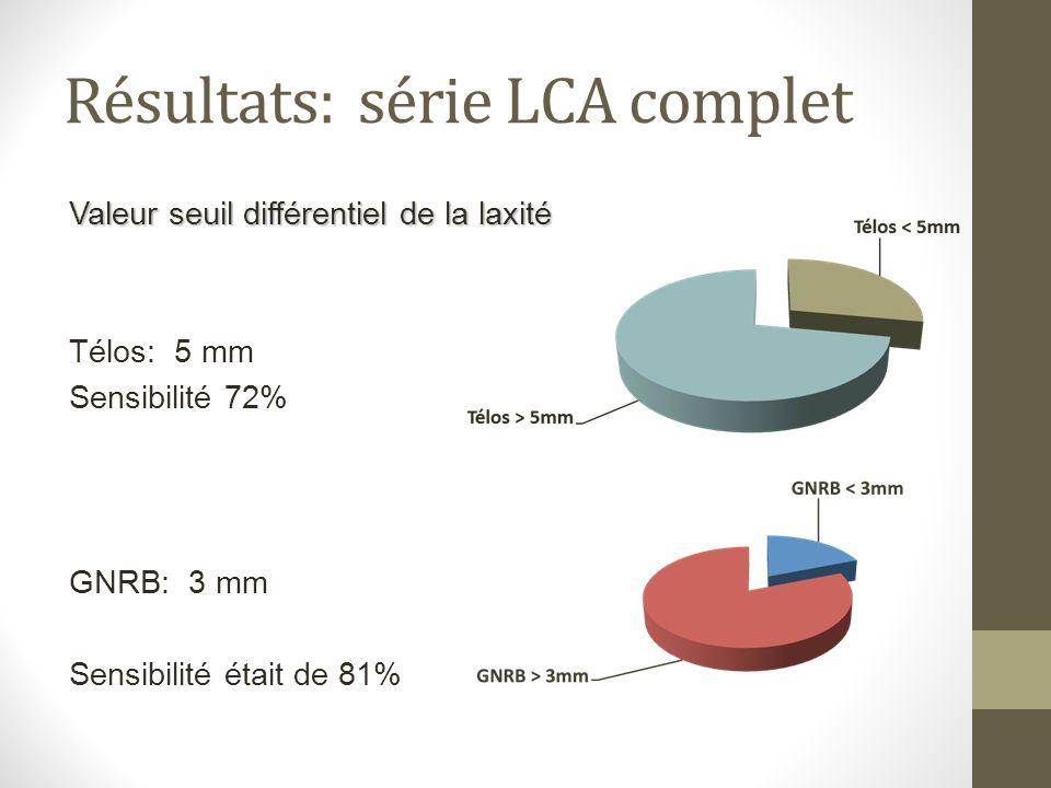 Résultats: série LCA complet Valeur seuil différentiel de la laxité Télos: 5 mm Sensibilité 72% GNRB: 3 mm Sensibilité était de 81%