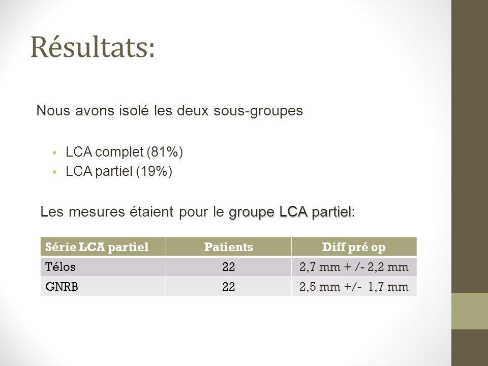 Nous avons isolé les deux sous-groupes LCA complet (81%) LCA partiel (19%) groupe LCA partiel Les mesures étaient pour le groupe LCA partiel: Série LC