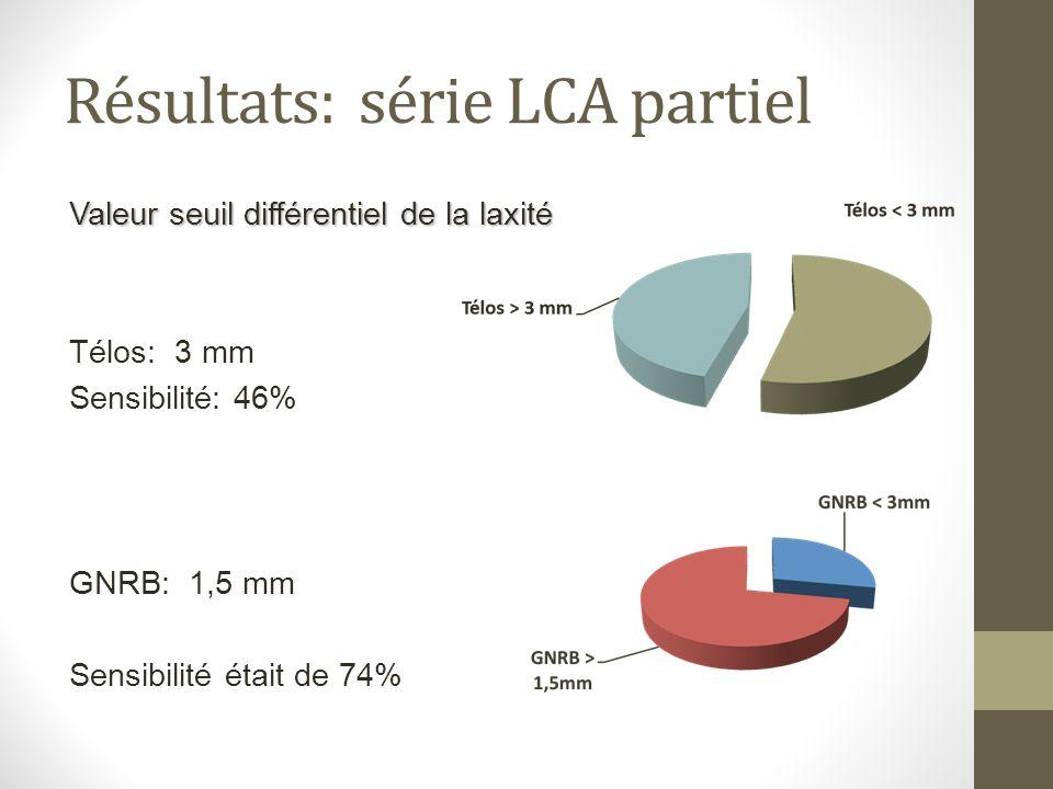 Résultats: série LCA partiel Valeur seuil différentiel de la laxité Télos: 3 mm Sensibilité: 46% GNRB: 1,5 mm Sensibilité était de 74%