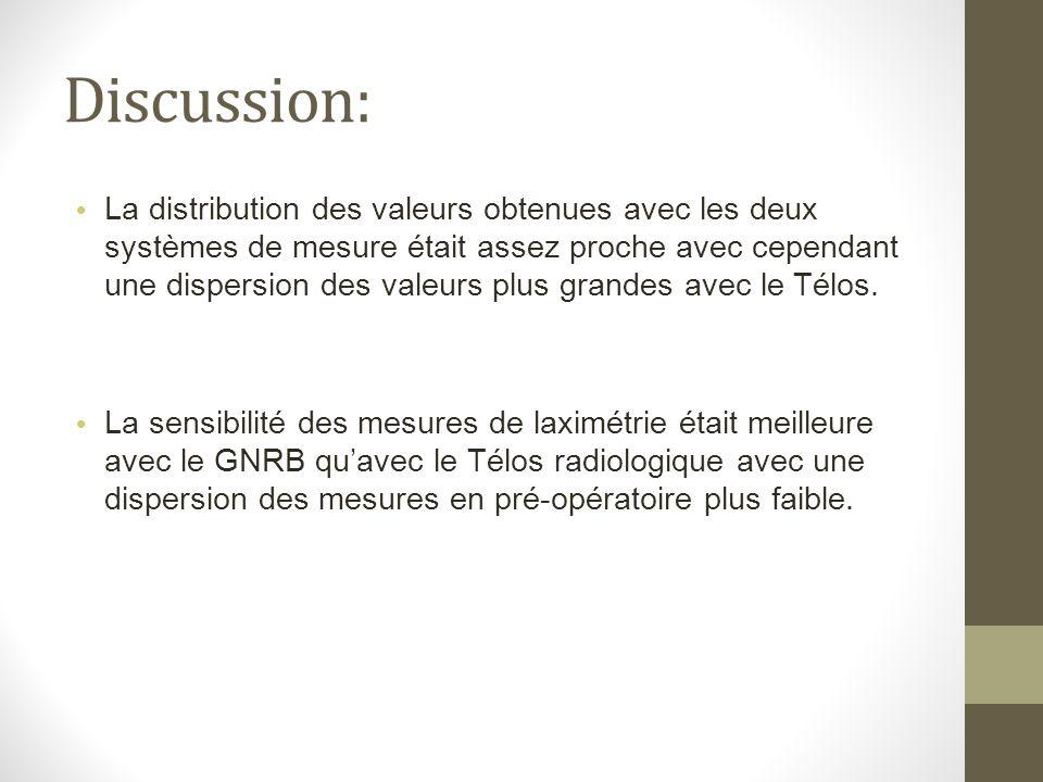 Discussion: La distribution des valeurs obtenues avec les deux systèmes de mesure était assez proche avec cependant une dispersion des valeurs plus gr