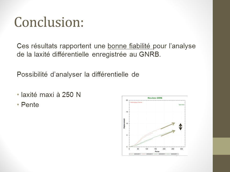 Conclusion: Ces résultats rapportent une bonne fiabilité pour lanalyse de la laxité différentielle enregistrée au GNRB. Possibilité danalyser la diffé