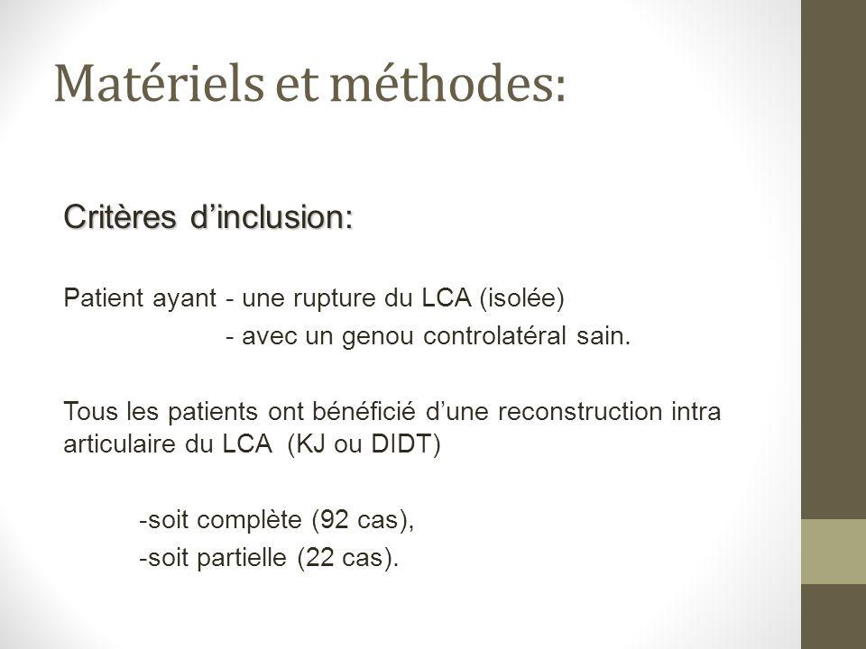 Matériels et méthodes: Critères dinclusion: Patient ayant- une rupture du LCA (isolée) - avec un genou controlatéral sain. Tous les patients ont bénéf