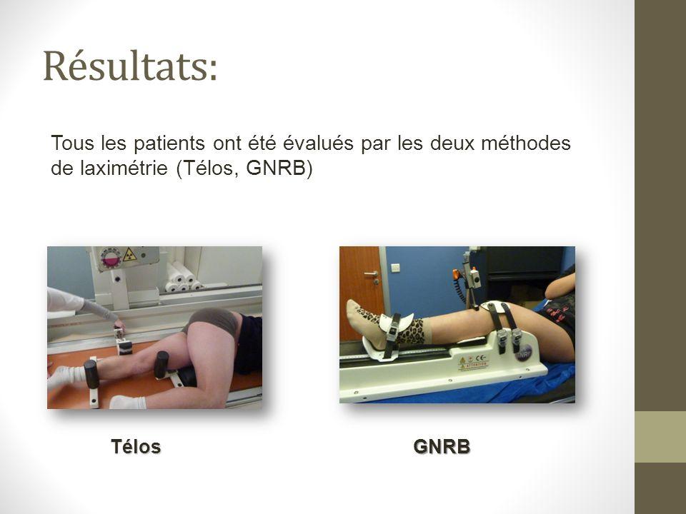 Tous les patients ont été évalués par les deux méthodes de laximétrie (Télos, GNRB) Résultats: TélosGNRB