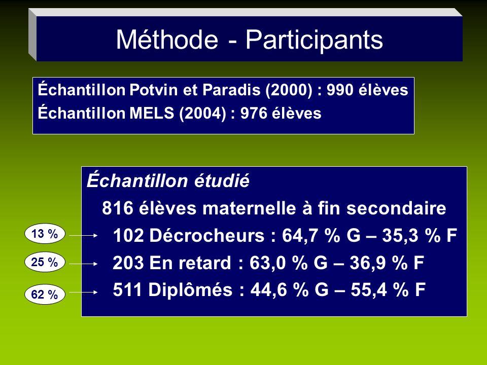 Échantillon Potvin et Paradis (2000) : 990 élèves Échantillon MELS (2004) : 976 élèves Méthode - Participants Échantillon étudié 816 élèves maternelle