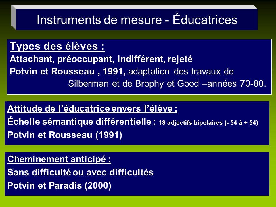 Types des élèves : Attachant, préoccupant, indifférent, rejeté Potvin et Rousseau, 1991, adaptation des travaux de Silberman et de Brophy et Good –ann