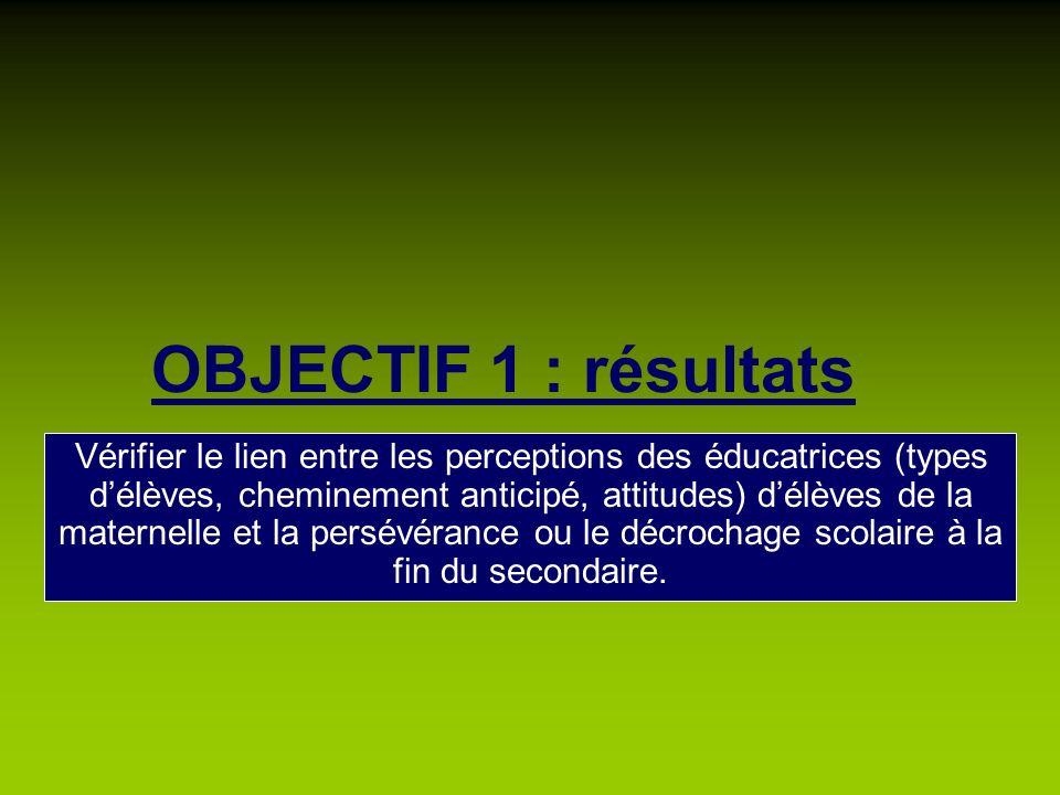 OBJECTIF 1 : résultats Vérifier le lien entre les perceptions des éducatrices (types délèves, cheminement anticipé, attitudes) délèves de la maternell