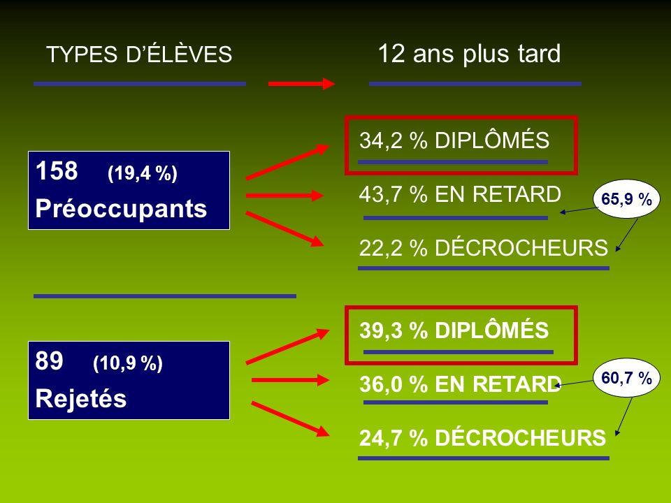 158 (19,4 %) Préoccupants TYPES DÉLÈVES 12 ans plus tard 34,2 % DIPLÔMÉS 43,7 % EN RETARD 22,2 % DÉCROCHEURS 39,3 % DIPLÔMÉS 36,0 % EN RETARD 24,7 % D