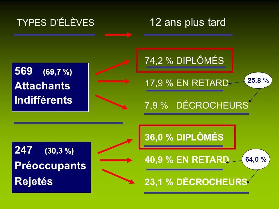 569 (69,7 %) Attachants Indifférents TYPES DÉLÈVES 12 ans plus tard 74,2 % DIPLÔMÉS 17,9 % EN RETARD 7,9 % DÉCROCHEURS 36,0 % DIPLÔMÉS 40,9 % EN RETAR