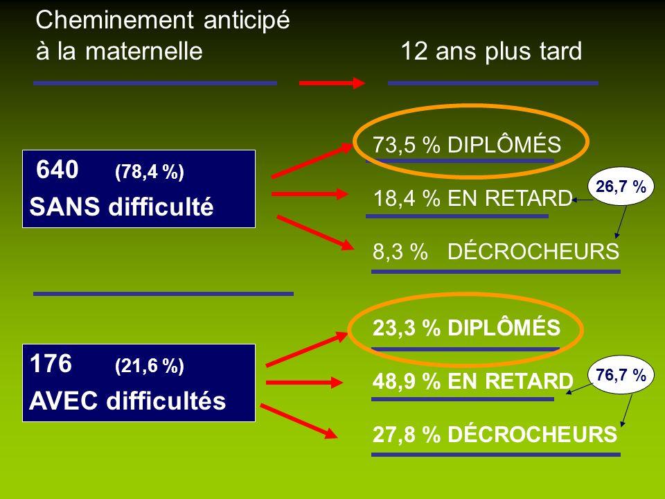 640 (78,4 %) SANS difficulté Cheminement anticipé à la maternelle 12 ans plus tard 176 (21,6 %) AVEC difficultés 73,5 % DIPLÔMÉS 18,4 % EN RETARD 8,3