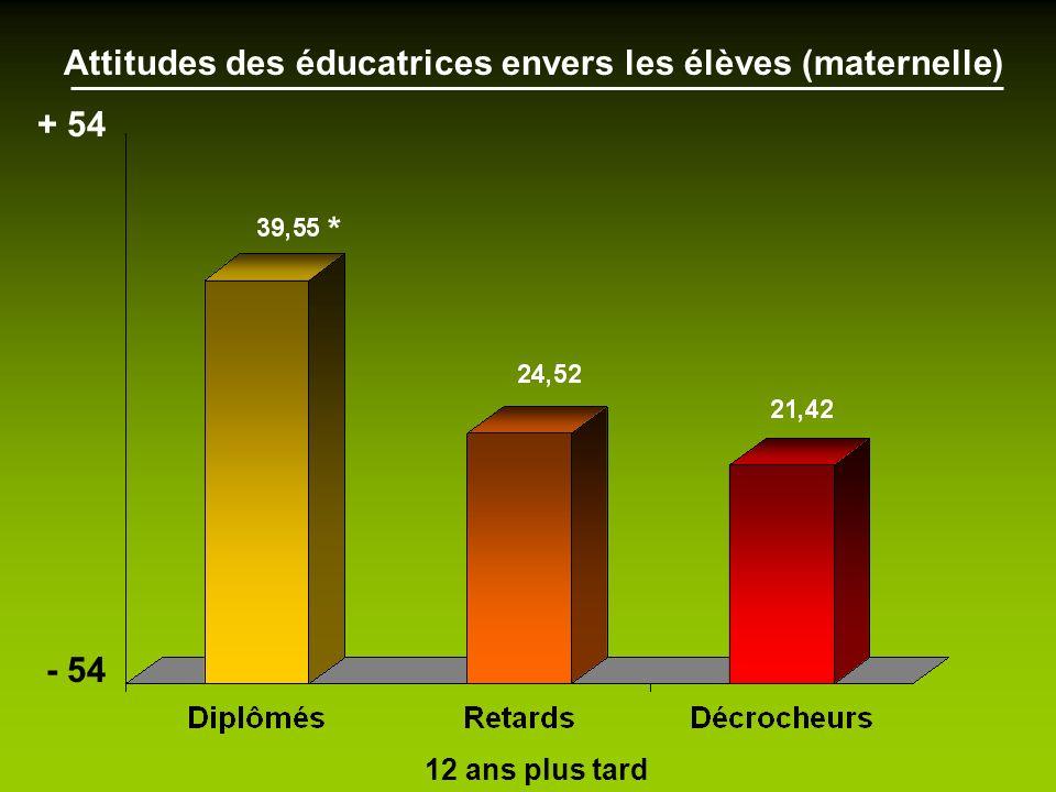 - 54 + 54 Attitudes des éducatrices envers les élèves (maternelle) * 12 ans plus tard