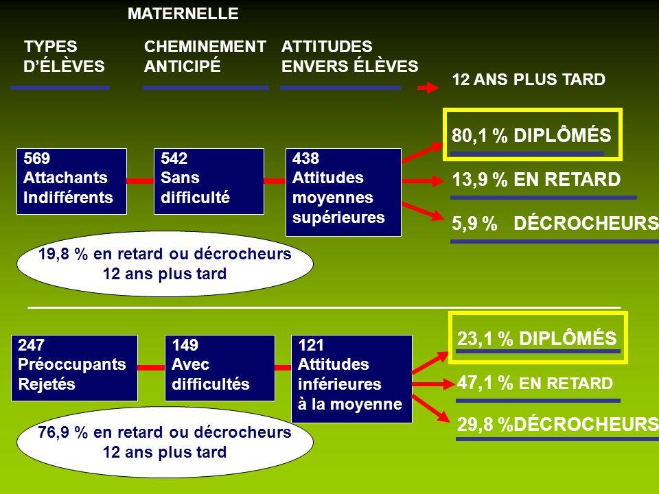 569 Attachants Indifférents TYPES DÉLÈVES 80,1 % DIPLÔMÉS 13,9 % EN RETARD 5,9 % DÉCROCHEURS 23,1 % DIPLÔMÉS 47,1 % EN RETARD 29,8 %DÉCROCHEURS 19,8 %