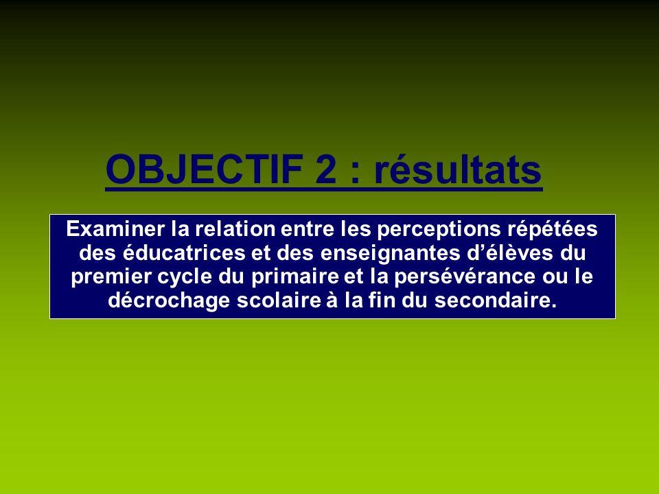 OBJECTIF 2 : résultats Examiner la relation entre les perceptions répétées des éducatrices et des enseignantes délèves du premier cycle du primaire et