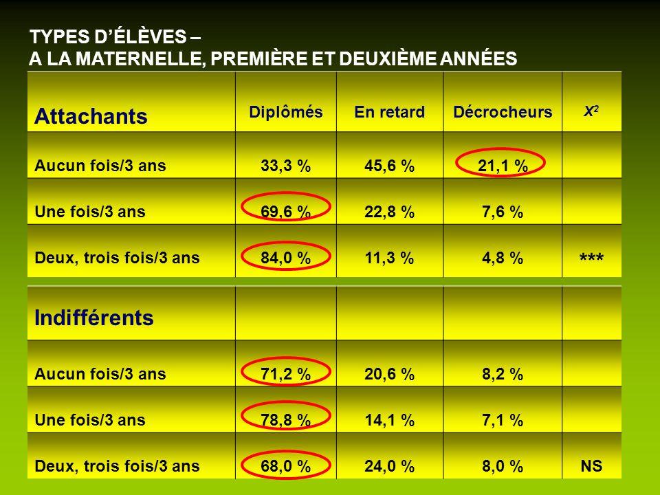 TYPES DÉLÈVES – A LA MATERNELLE, PREMIÈRE ET DEUXIÈME ANNÉES Attachants DiplômésEn retardDécrocheurs X2X2 Aucun fois/3 ans33,3 %45,6 %21,1 % Une fois/
