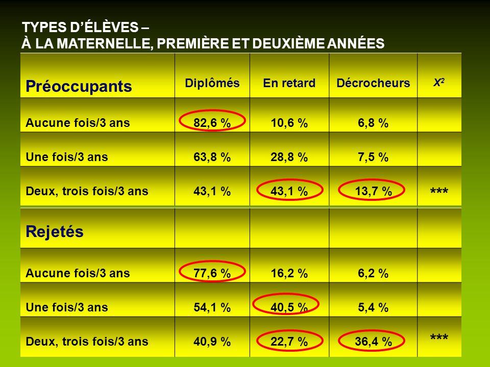 TYPES DÉLÈVES – À LA MATERNELLE, PREMIÈRE ET DEUXIÈME ANNÉES Préoccupants DiplômésEn retardDécrocheurs X2X2 Aucune fois/3 ans82,6 %10,6 %6,8 % Une foi