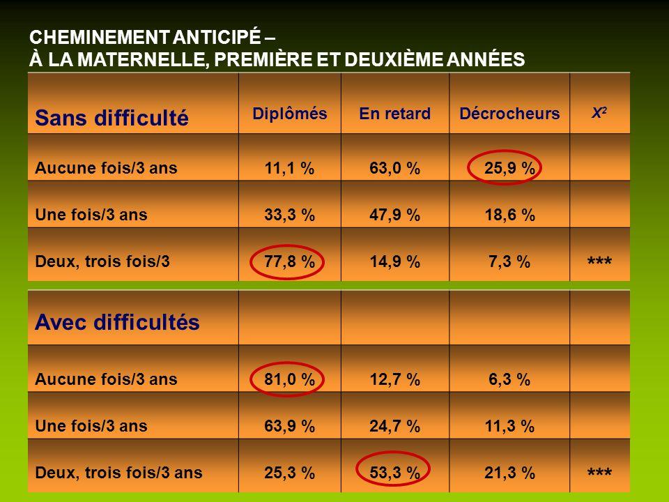 CHEMINEMENT ANTICIPÉ – À LA MATERNELLE, PREMIÈRE ET DEUXIÈME ANNÉES Sans difficulté DiplômésEn retardDécrocheurs X2X2 Aucune fois/3 ans11,1 %63,0 %25,