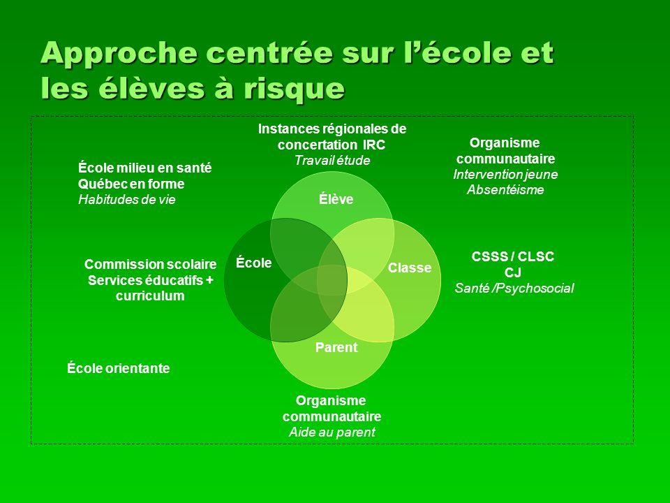 Approche centrée sur lécole et les élèves à risque École Parent Organisme communautaire Intervention jeune Absentéisme École milieu en santé Québec en