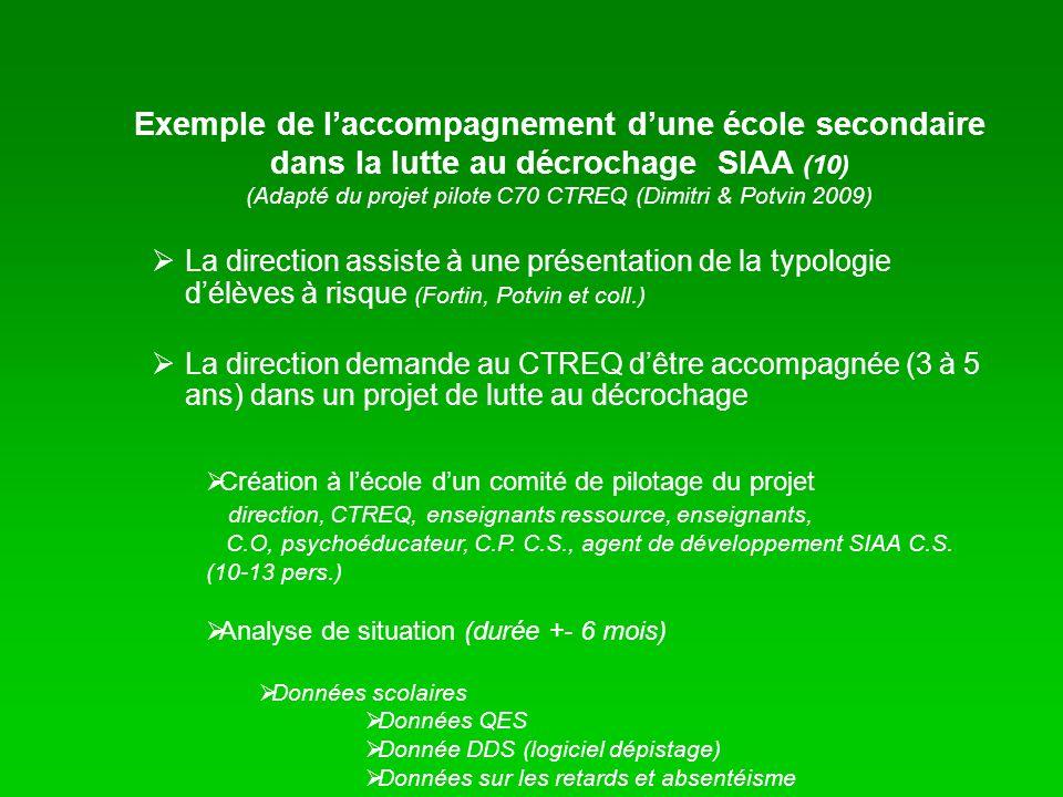 La direction assiste à une présentation de la typologie délèves à risque (Fortin, Potvin et coll.) La direction demande au CTREQ dêtre accompagnée (3