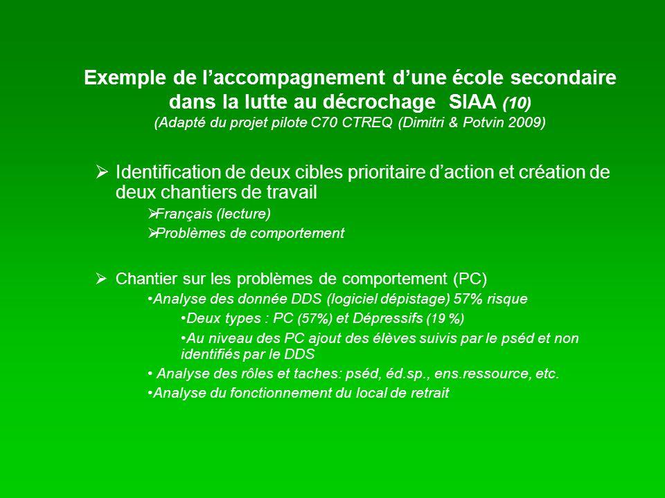 Identification de deux cibles prioritaire daction et création de deux chantiers de travail Français (lecture) Problèmes de comportement Chantier sur l
