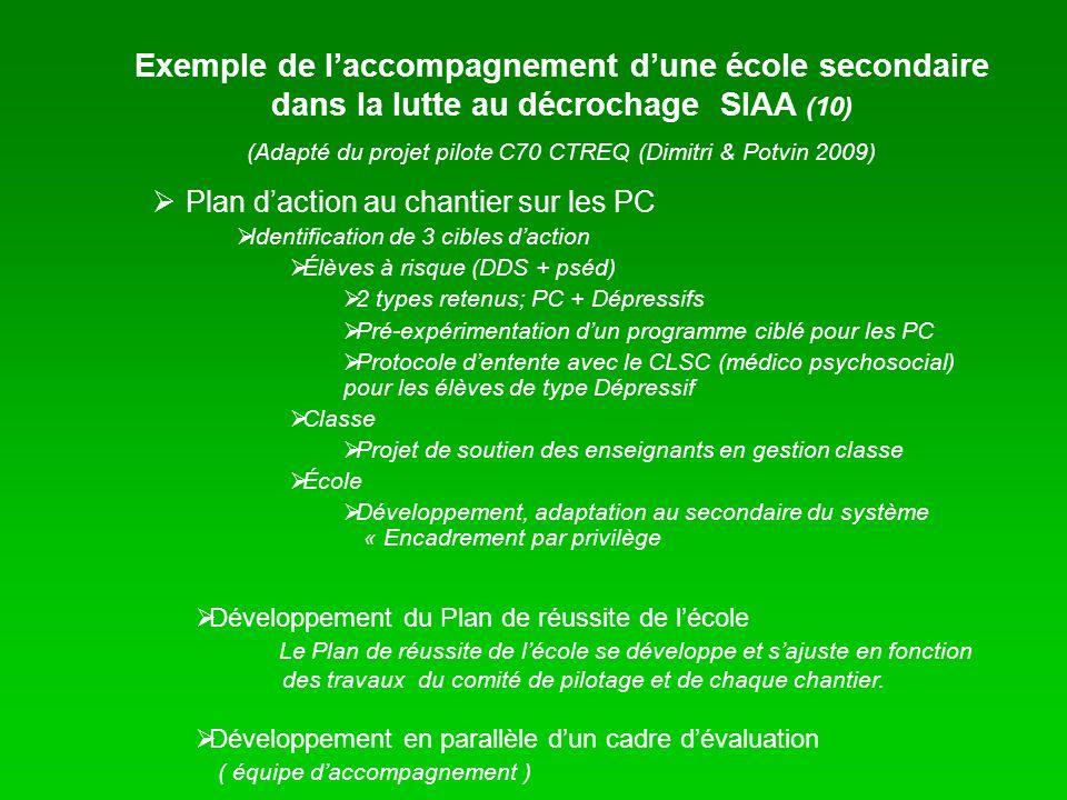 Exemple de laccompagnement dune école secondaire dans la lutte au décrochage SIAA (10) (Adapté du projet pilote C70 CTREQ (Dimitri & Potvin 2009) Plan