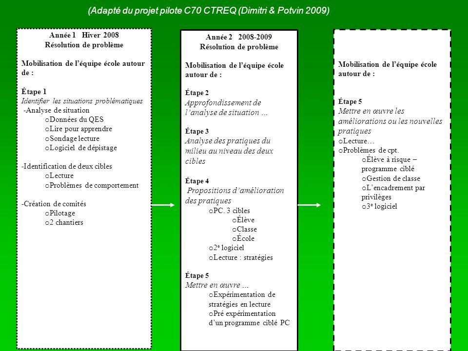 Année 1 Hiver 2008 Résolution de problème Mobilisation de léquipe école autour de : Étape 1 Identifier les situations problématiques -Analyse de situa