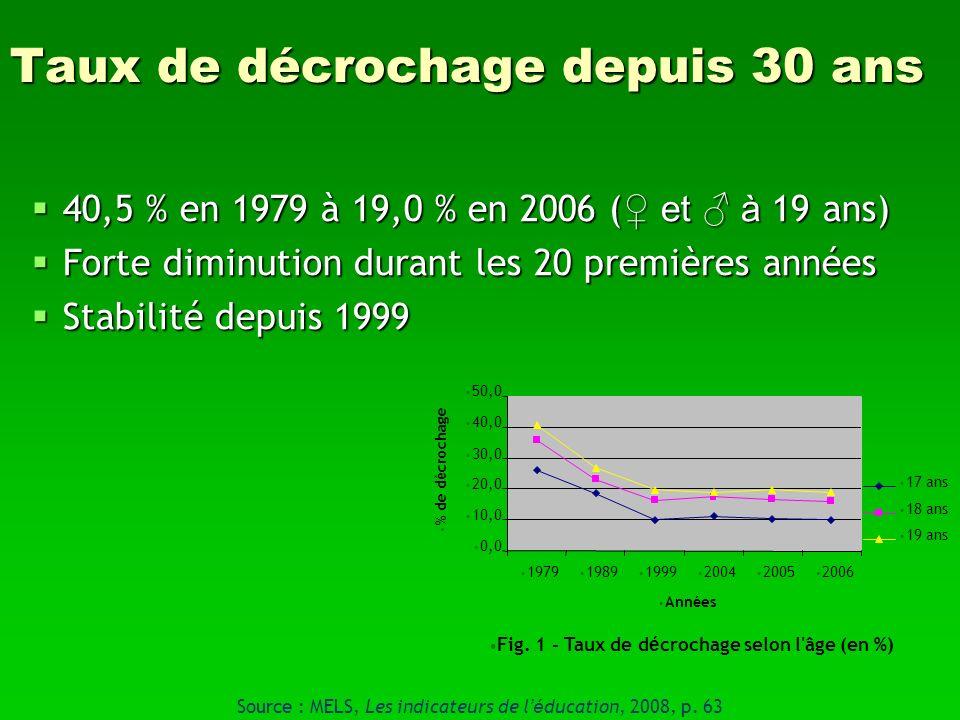 Taux de décrochage depuis 30 ans 40,5 % en 1979 à 19,0 % en 2006 ( et à 19 ans) 40,5 % en 1979 à 19,0 % en 2006 ( et à 19 ans) Forte diminution durant