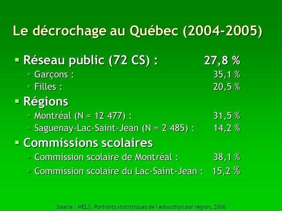 Le décrochage au Québec (2004-2005) Réseau public (72 CS) : 27,8 % Réseau public (72 CS) : 27,8 % Garçons : 35,1 % Garçons : 35,1 % Filles : 20,5 % Fi